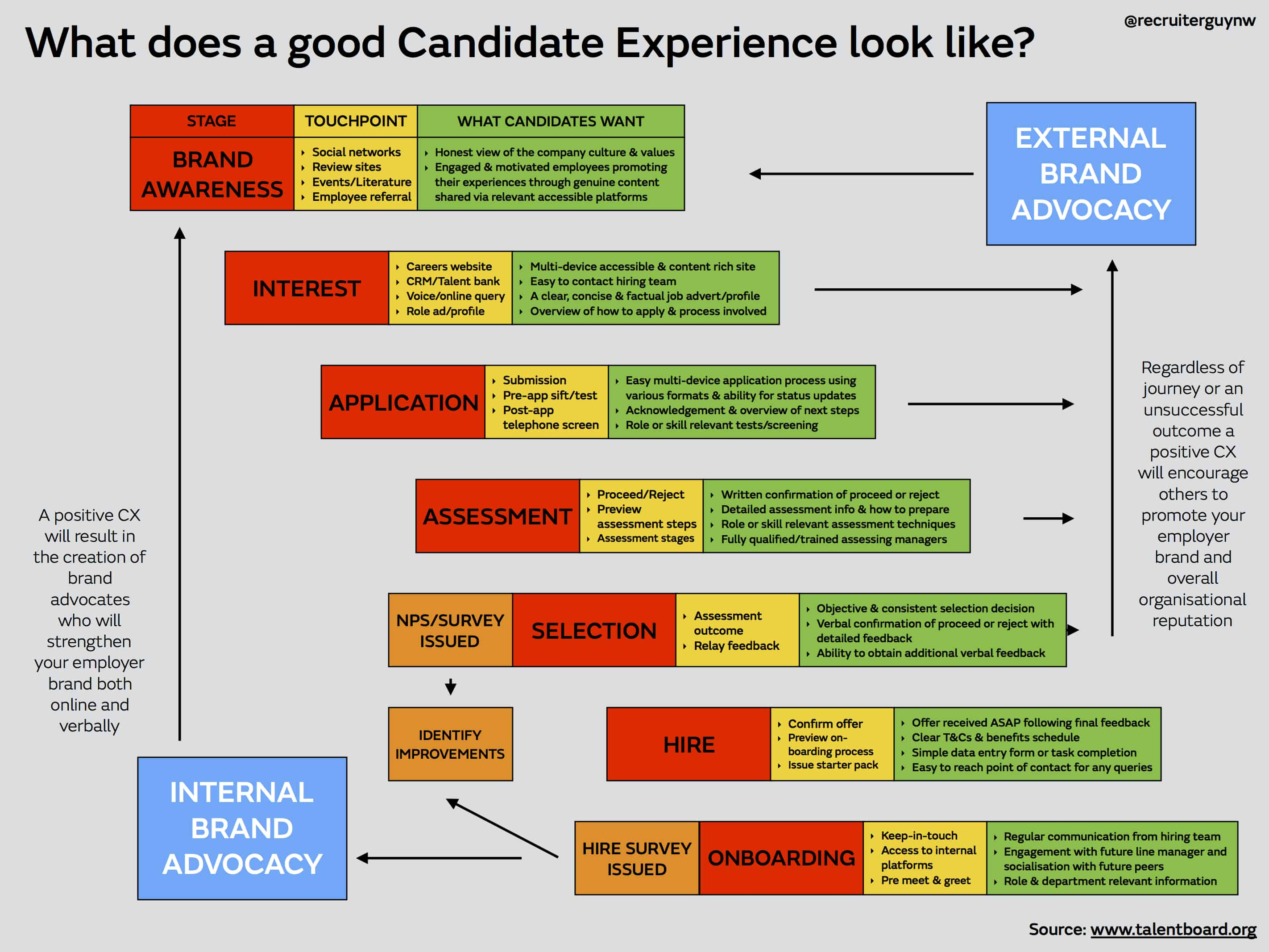 candidate experience model